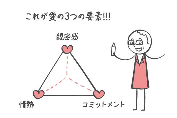 愛の3つの要素