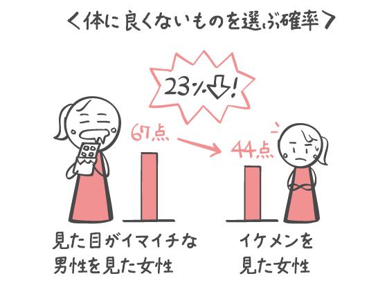 イケメンとは身体に良くないものは食べない?!