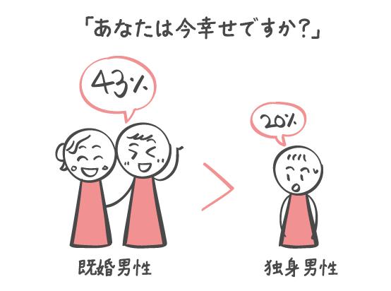 独身男性より既婚男性の方が幸せ