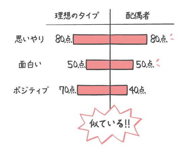 理想のタイプと相手を比較!