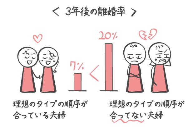 3年後の離婚率