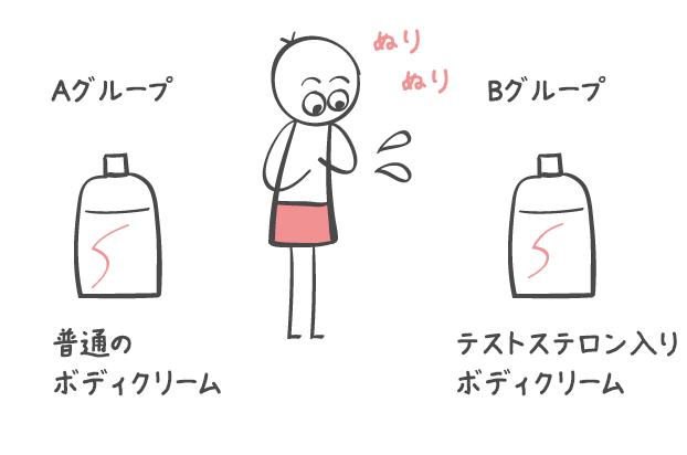 ボディクリーム実験