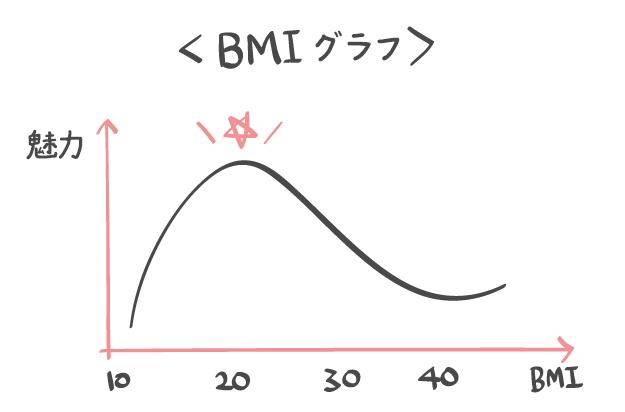 BMI魅力