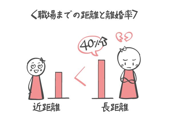 通勤距離と離婚率