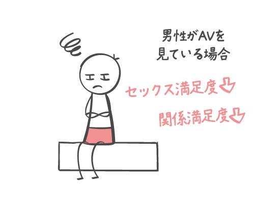 AVを見るとセックス満足度が低下