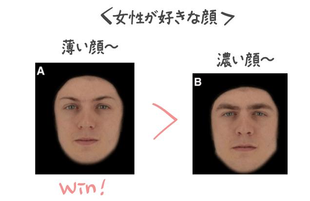 女性が好む男性の顔