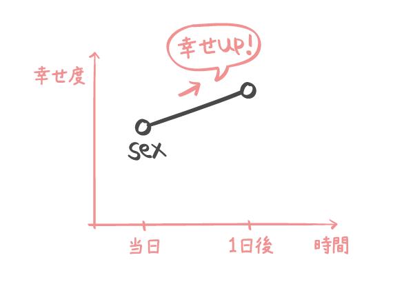 セックスの効果