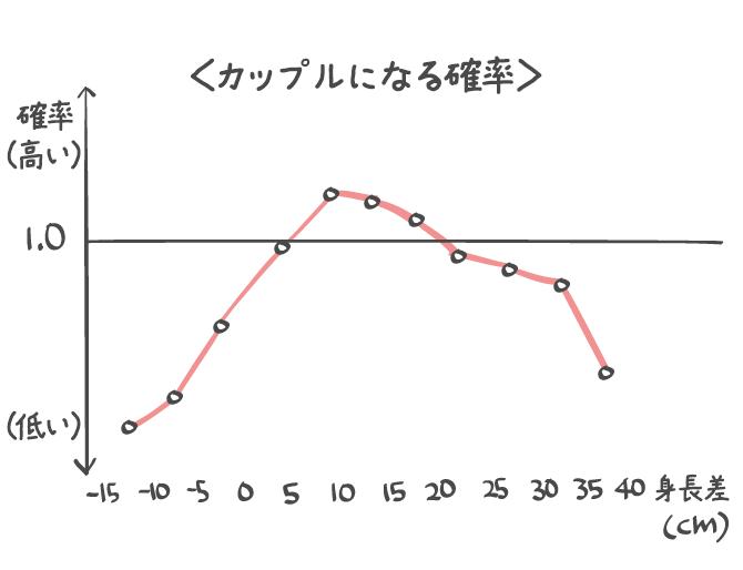 カップルの理想の身長差
